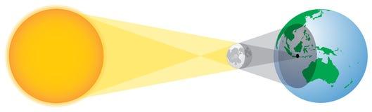 Geometría del eclipse solar Imágenes de archivo libres de regalías