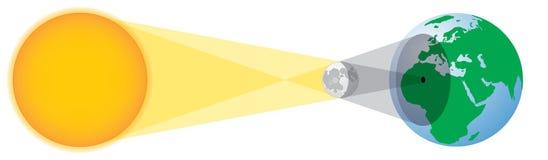 Geometri för sol- förmörkelse Arkivfoto