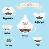 Geplaatste Infographics: types van koffiedranken Royalty-vrije Stock Foto's