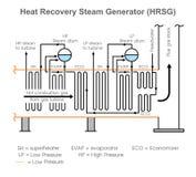 Gerador de vapor da recuperação de calor ilustração royalty free