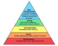 Gerarchia della piramide di Maslow dei bisogni Needsphysiological umano, sicurezza, amore ed appartenere, stima ed auto-realizzaz illustrazione di stock