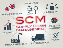 Gerencia de la cadena de suministro de SCM Foto de archivo