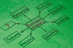 Geschäft-Plan auf dem Grünbuch Lizenzfreies Stockbild