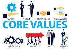 Geschäfts-Kern bewertet Konzept Stockbild