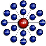 Geschäfts-Risikomanagement-Diagramm Stockfotos