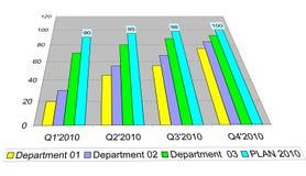 Geschäftsdatagrammkonzept, Plan für 2010 Stockbilder