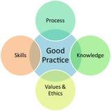 Geschäftsdiagramm der guten Praxis lizenzfreie abbildung