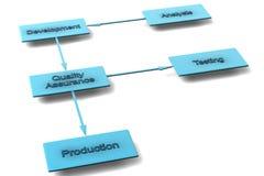 Geschäftsflußdiagramm Stockfotos