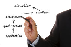 Geschäftsflußdiagramm stockbild