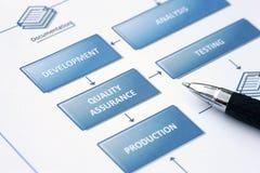 Geschäftsflußdiagramm Lizenzfreie Stockbilder