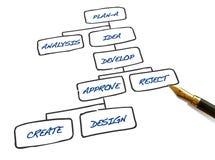 Geschäftsflußdiagramm Lizenzfreies Stockfoto