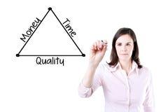 Geschäftsfrau, die ein Diagrammkonzept der Zeit, der Qualität und des Geldes zeichnet Stockbilder