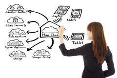 Geschäftsfrau, die ein Hauptwolkentechnologiekonzept zeichnet stockbild