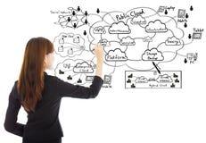Geschäftsfrau, die eine Datenverarbeitungsstruktur der Wolke zeichnet lizenzfreies stockfoto