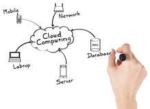 Geschäftsfrau mit der Wolken-Datenverarbeitung Stockfotografie