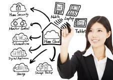 Geschäftsfrau-Zeichnungsausgangswolkentechnologiekonzept Stockfotografie
