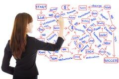 Geschäftsfrauabgehobener betrag ein Flussdiagramm über Erfolgsplanung stockfotografie