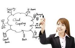 Geschäftsfraubetragwolkendatenverarbeitung stockfotografie