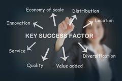 Geschäftsfrauschreibensschlüssel-Erfolgsfaktorkonzept stockbilder