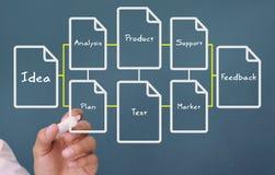 Geschäftsmann, der ein Flussdiagramm über Geschäftsausdrücke schreibt Stockbild