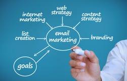 Geschäftsmann, der einen Plan zeigt Marketingbegriffe zeichnet Stockfoto