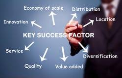 Geschäftsmann-Schreibenstaste-Erfolgsfaktor Stockbilder