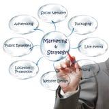 Geschäftsmann zeichnet Flussdiagramm der Marketingstrategie Lizenzfreie Stockfotografie