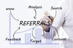 Geschäftsmannhandzeichnung Empfehlungen, Konzept stockbilder