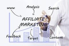 Geschäftsmannhandzeichnung Teilnehmer-Marketing, Konzept Lizenzfreies Stockfoto