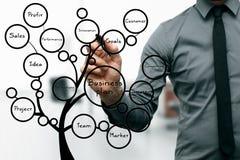 Geschäftsmannzeichnungs-Unternehmensplanbaum Stockbilder