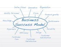 Geschäftsmodell stock abbildung