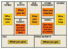 Geschäftsmodell Lizenzfreie Stockbilder