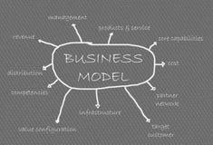 Geschäftsmodell Lizenzfreies Stockfoto