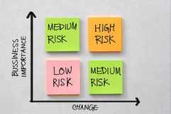 Geschäftsrisikodiagramm Stockbilder
