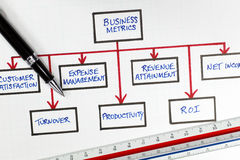 Geschäfts-Finanzmetrik-Diagramm Stockbilder