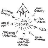 Geschäfts-Marketing Flussdiagramm Stockbilder