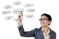 Geschäftsfrau, die ein Geschäftskonzept schreibt Lizenzfreies Stockbild