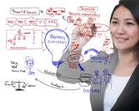 Geschäftsfrau-Zeichnungsidee des Geschäftsprozesses Lizenzfreie Stockfotografie