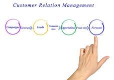 Gestão da relação de cliente imagem de stock