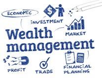 Gestión de la riqueza