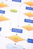 Gestión del proceso Imagen de archivo libre de regalías