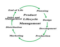Gestion de cycle de vie du produit Photo stock