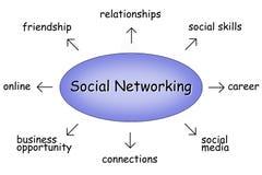 Gestion de réseau sociale Photographie stock
