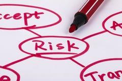 Gestione dei rischi Fotografie Stock