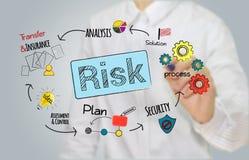 Gestione dei rischi di scrittura della mano dell'uomo d'affari, accesso di pianificazione Fotografie Stock Libere da Diritti