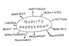 Gestione di qualità Immagine Stock