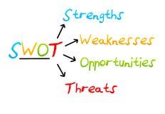 Gestione di strategia aziendale di analisi dello Swot. Fotografie Stock