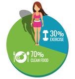 Gesunde Frauen auf Kreisdiagrammübung und sauberem Lebensmittelkonzept Stockfotos