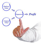 Getting profit from engagement. Diagram of getting profit from engagement Stock Photography