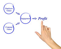 Getting profit from engagement. Diagram of getting profit from engagement Stock Photo